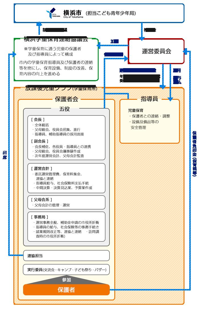 横浜市泉区中田学童保育所の構成図
